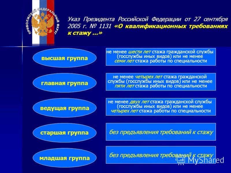 №79 Фз О Государственной Гражданской Службе Российской Федерации