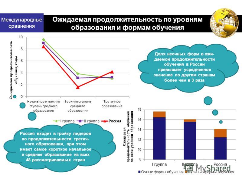 Международные сравнения Ожидаемая продолжительность по уровням образования и формам обучения Доля неочных форм в ожи- даемой продолжительности обучения в России превышает усредненное значение по другим странам более чем в 3 раза Россия входит в тройк