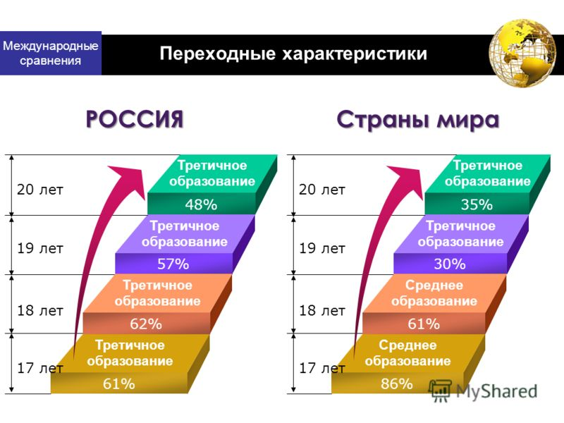 Международные сравнения Переходные характеристики Третичное образование Третичное образование 48% 57% Третичное образование 62% 61% 20 лет 19 лет 18 лет 17 лет РОССИЯ Третичное образование Среднее образование 35% 30% Среднее образование 61% 86% 20 ле