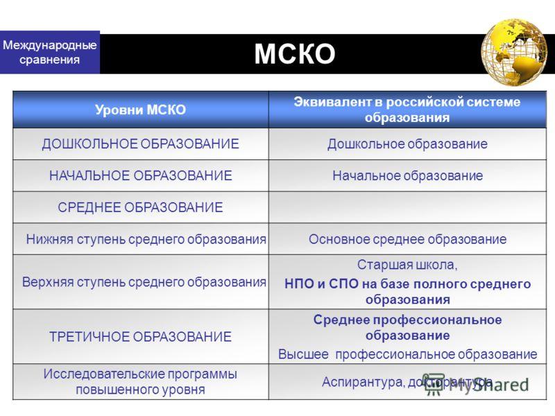 Международные сравнения МСКО Уровни МСКО Эквивалент в российской системе образования ДОШКОЛЬНОЕ ОБРАЗОВАНИЕДошкольное образование НАЧАЛЬНОЕ ОБРАЗОВАНИЕНачальное образование СРЕДНЕЕ ОБРАЗОВАНИЕ Нижняя ступень среднего образованияОсновное среднее образ