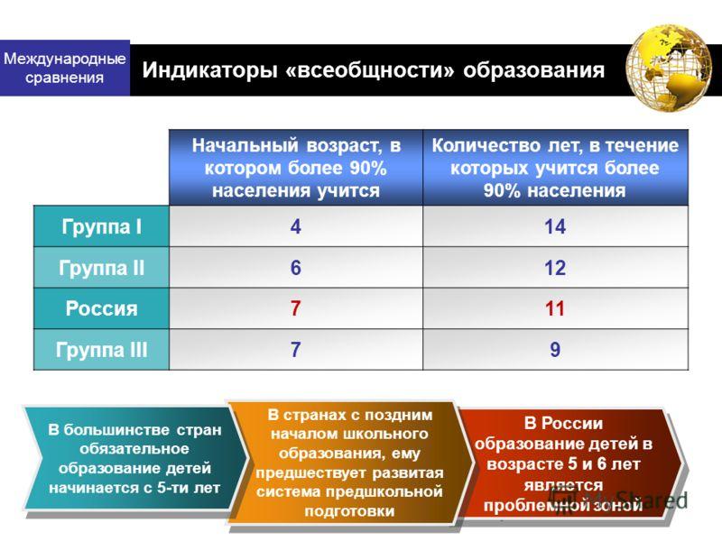 Международные сравнения В России образование детей в возрасте 5 и 6 лет является проблемной зоной В России образование детей в возрасте 5 и 6 лет является проблемной зоной Индикаторы «всеобщности» образования Начальный возраст, в котором более 90% на