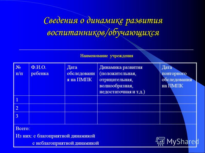 Списки воспитанников д/сада _______, оставленных для дальнейшего обучения Учитель – логопед _________________________________ п/пФ.И.О. ребенка Дата рождения Домашний адрес Диагноз