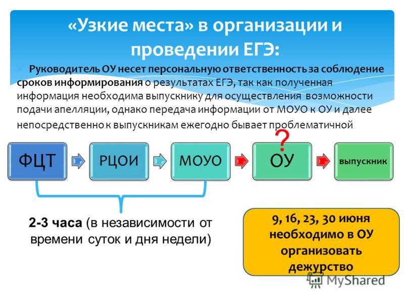 «Узкие места» в организации и проведении ЕГЭ: Руководитель ОУ несет персональную ответственность за соблюдение сроков информирования о результатах ЕГЭ, так как полученная информация необходима выпускнику для осуществления возможности подачи апелляции
