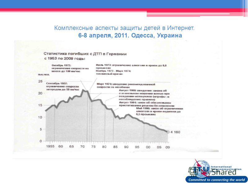 Комплексные аспекты защиты детей в Интернет. 6-8 апреля, 2011. Одесса, Украина