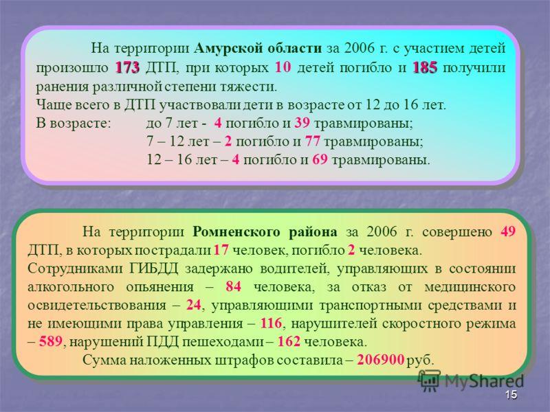 15 173185 На территории Амурской области за 2006 г. с участием детей произошло 173 ДТП, при которых 10 детей погибло и 185 получили ранения различной степени тяжести. Чаще всего в ДТП участвовали дети в возрасте от 12 до 16 лет. В возрасте: до 7 лет