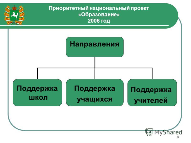 Приоритетный национальный проект «Образование» 2006 год 2 Направления Поддержка школ Поддержка учащихся Поддержка учителей