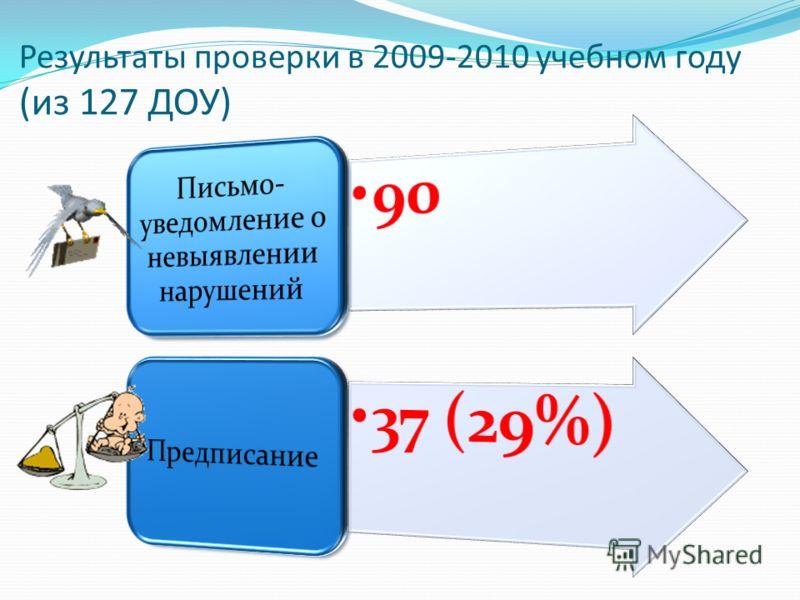 Результаты проверки в 2009-2010 учебном году (из 127 ДОУ)