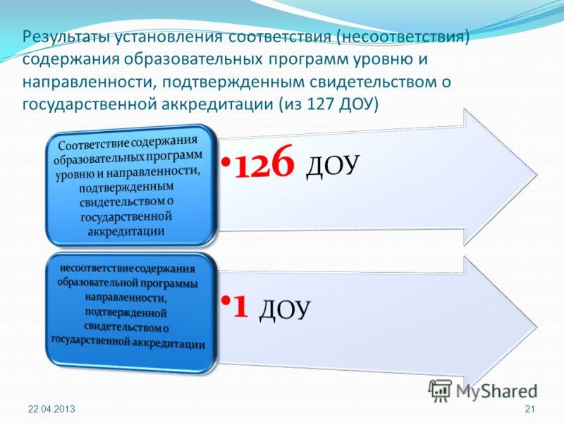 Результаты установления соответствия (несоответствия) содержания образовательных программ уровню и направленности, подтвержденным свидетельством о государственной аккредитации (из 127 ДОУ) 22.04.201321