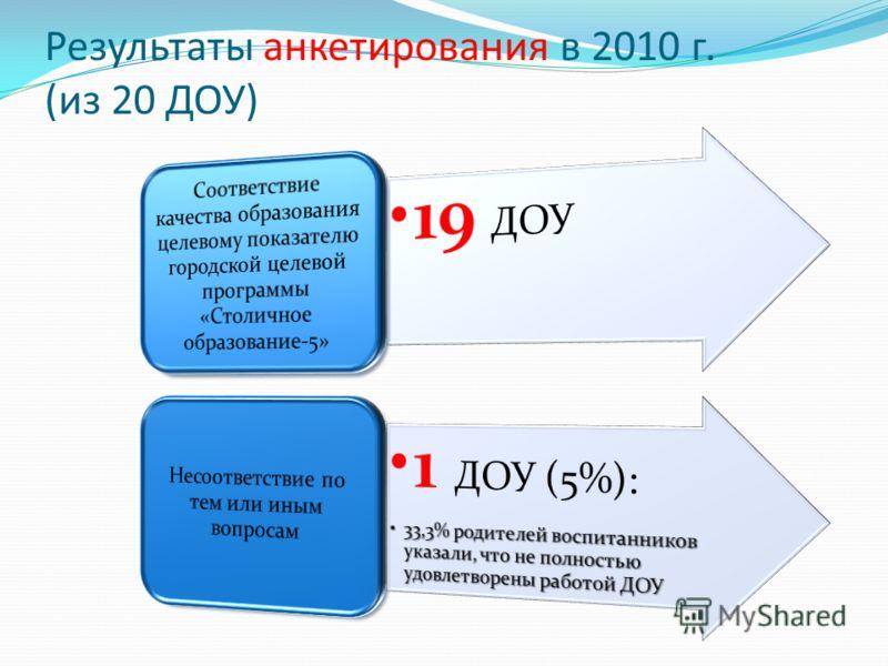 Результаты анкетирования в 2010 г. (из 20 ДОУ)