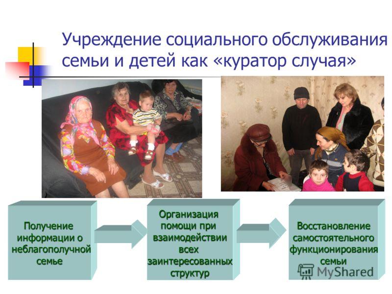 Учреждение социального обслуживания семьи и детей как «куратор случая» Получение информации о неблагополучной неблагополучнойсемье Организация помощи при взаимодействиивсехзаинтересованныхструктурВосстановлениесамостоятельногофункционированиясемьи