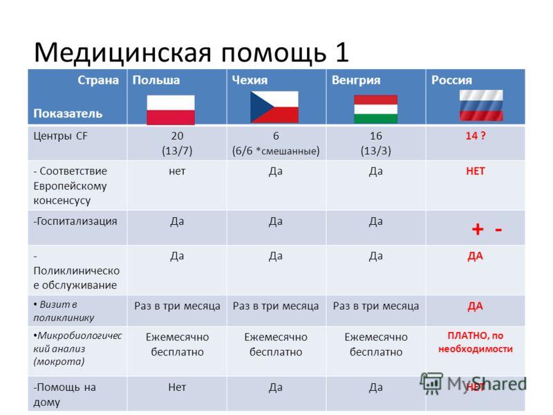 Медицинская помощь 1 Страна Показатель ПольшаЧехияВенгрияРоссия Центры CF20 (13/7) 6 (6/6 *смешанные ) 16 (13/3) 14 ? - Соответствие Европейскому консенсусу нетДа НЕТ -ГоспитализацияДа + - - Поликлиническо е обслуживание Да ДА Визит в поликлинику Раз