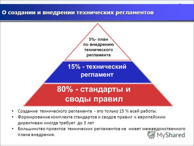 80% - стандарты и своды правил 15% - технический регламент 5%- план по внедрению технического регламента Создание технического регламента - это только 15 % всей работы. Формирование комплекта стандартов и сводов правил к европейским директивам иногда