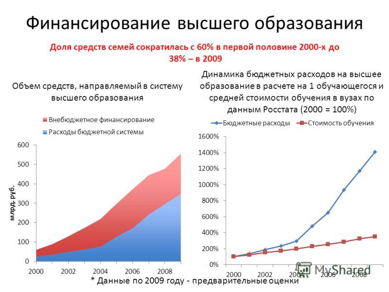 Финансирование высшего образования Доля средств семей сократилась с 60% в первой половине 2000-х до 38% – в 2009 Объем средств, направляемый в систему высшего образования Динамика бюджетных расходов на высшее образование в расчете на 1 обучающегося и