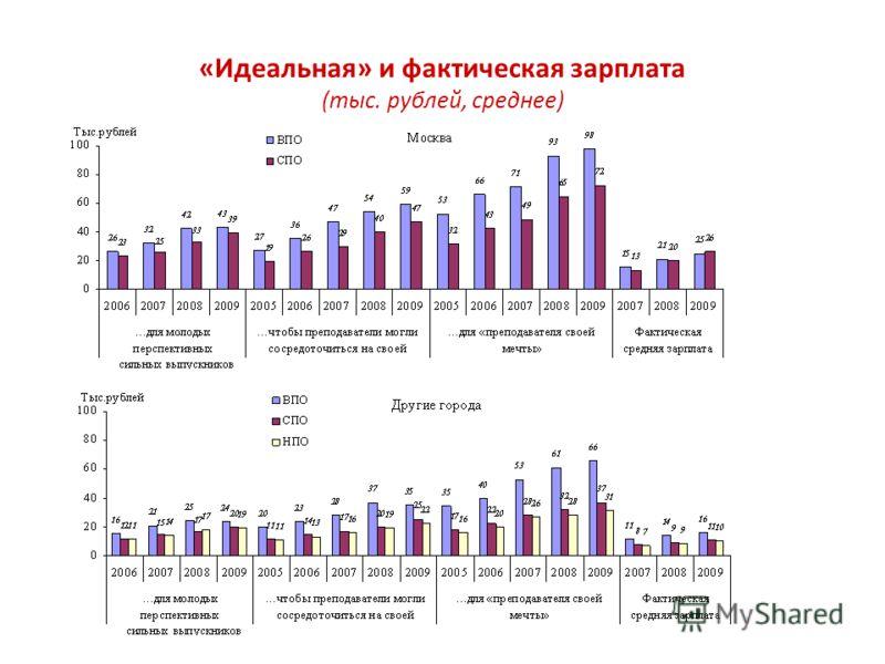 «Идеальная» и фактическая зарплата (тыс. рублей, среднее)