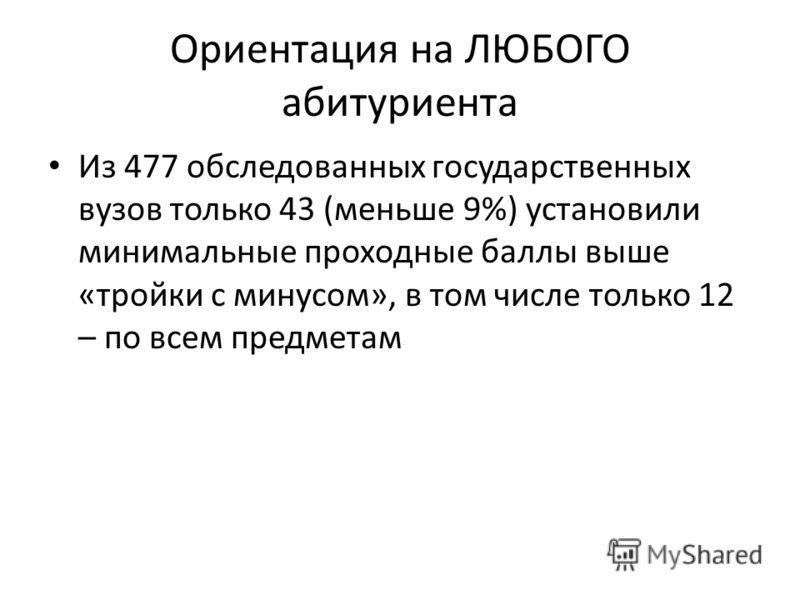 Ориентация на ЛЮБОГО абитуриента Из 477 обследованных государственных вузов только 43 (меньше 9%) установили минимальные проходные баллы выше «тройки с минусом», в том числе только 12 – по всем предметам