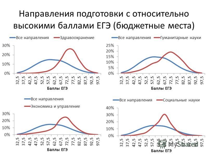 Направления подготовки с относительно высокими баллами ЕГЭ (бюджетные места)