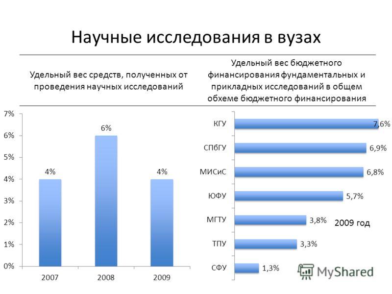 Научные исследования в вузах 2009 год Удельный вес средств, полученных от проведения научных исследований Удельный вес бюджетного финансирования фундаментальных и прикладных исследований в общем обхеме бюджетного финансирования
