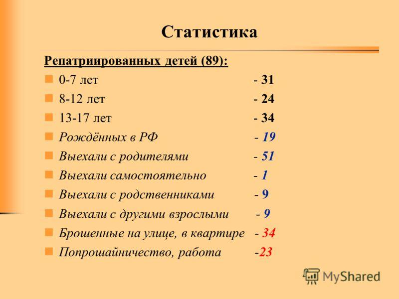 Статистика Репатриированных детей (89): 0-7 лет - 31 8-12 лет - 24 13-17 лет - 34 Рождённых в РФ - 19 Выехали с родителями - 51 Выехали самостоятельно - 1 Выехали с родственниками - 9 Выехали с другими взрослыми - 9 Брошенные на улице, в квартире - 3