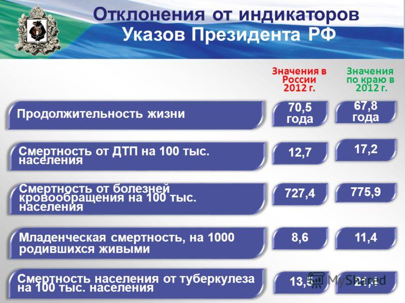 Значения по краю в 2012 г. Значения в России 2012 г. Продолжительность жизни 67,8 года 70,5 года Младенческая смертность, на 1000 родившихся живыми 11,48,6 Смертность от ДТП на 100 тыс. населения 12,7 17,2 Смертность от болезней кровообращения на 100