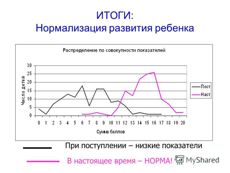 ИТОГИ: Нормализация развития ребенка При поступлении – низкие показатели В настоящее время – НОРМА!