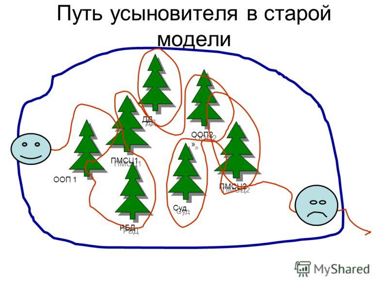 Путь усыновителя в старой модели ПМСЦ1 РБД ДД Суд ООП2 » ПМСЦ2 ООП 1