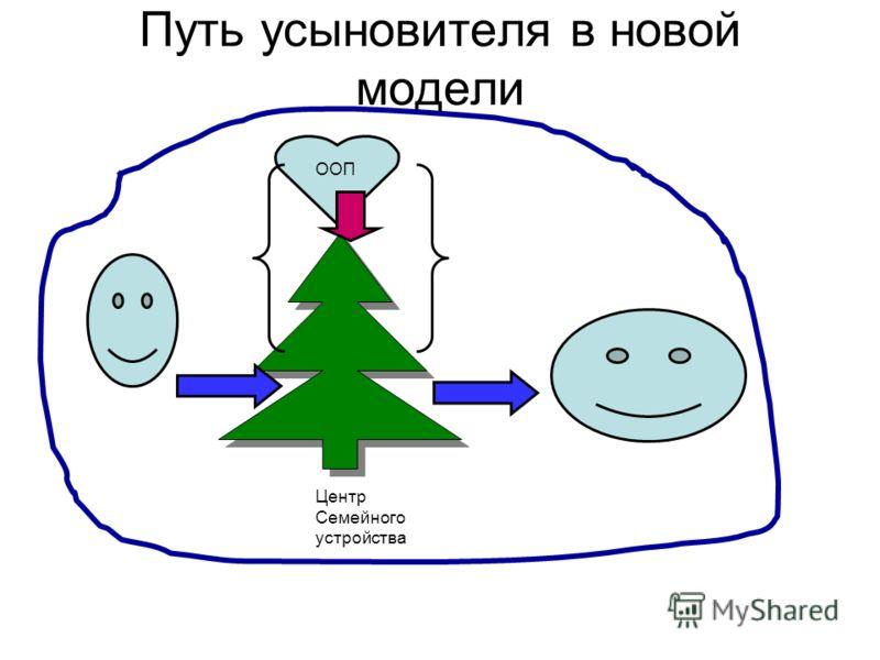 Путь усыновителя в новой модели Центр Семейного устройства ООП