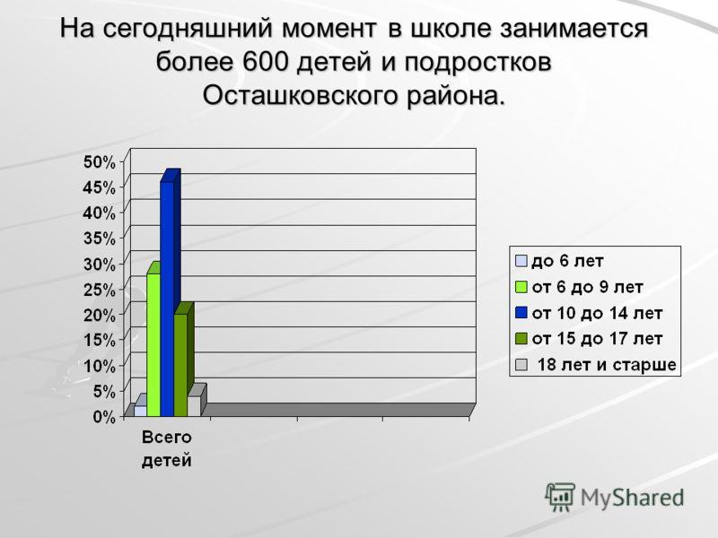 На сегодняшний момент в школе занимается более 600 детей и подростков Осташковского района.
