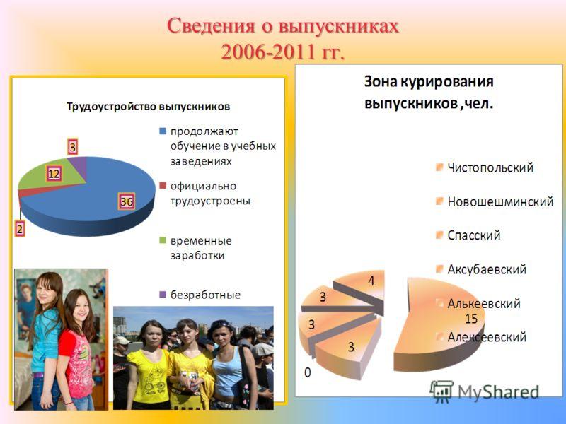 Сведения о выпускниках 2006-2011 гг.