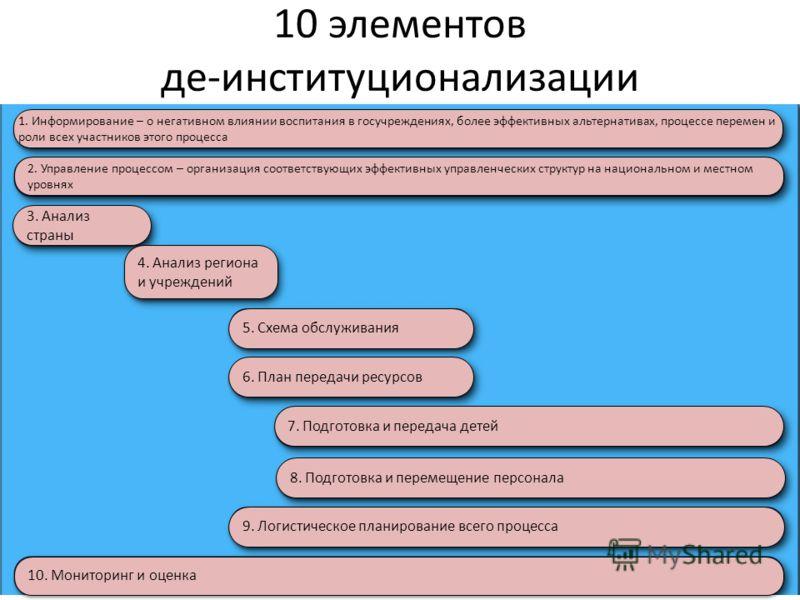 10 элементов де-институционализации 1. Информирование – о негативном влиянии воспитания в госучреждениях, более эффективных альтернативах, процессе перемен и роли всех участников этого процесса 3. Анализ страны 2. Управление процессом – организация с