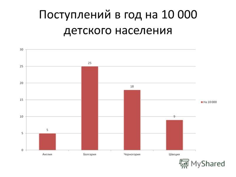 Поступлений в год на 10 000 детского населения