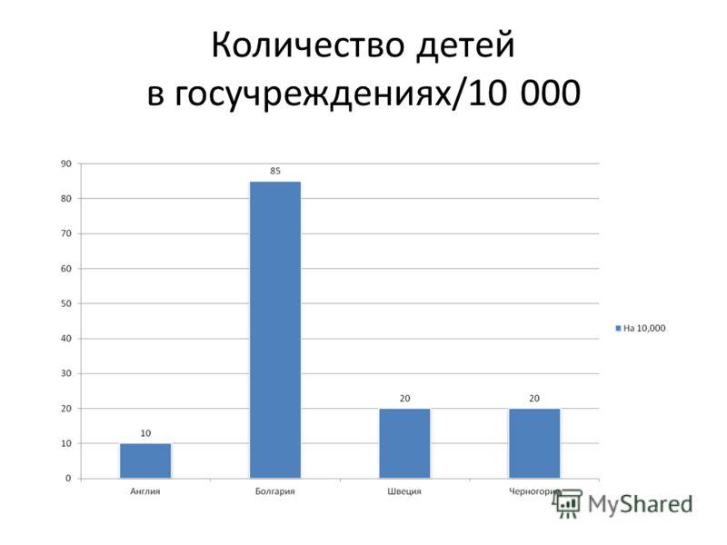 Количество детей в госучреждениях/10 000