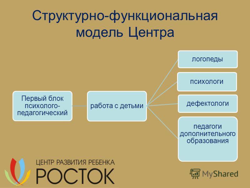 Структурно-функциональная модель Центра Первый блок психолого- педагогический работа с детьми логопеды психологи дефектологи педагоги дополнительного образования
