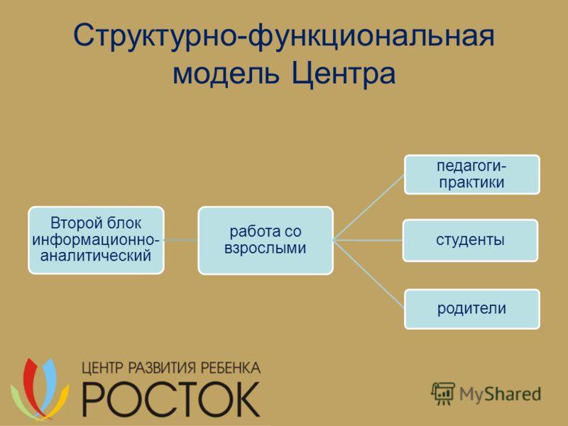 Структурно-функциональная модель Центра Второй блок информационно- аналитический работа со взрослыми педагоги- практики студенты родители