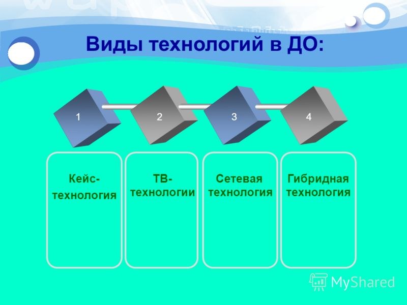 Виды технологий в ДО: 1234 Кейс- технология Сетевая технология ТВ- технологии Гибридная технология