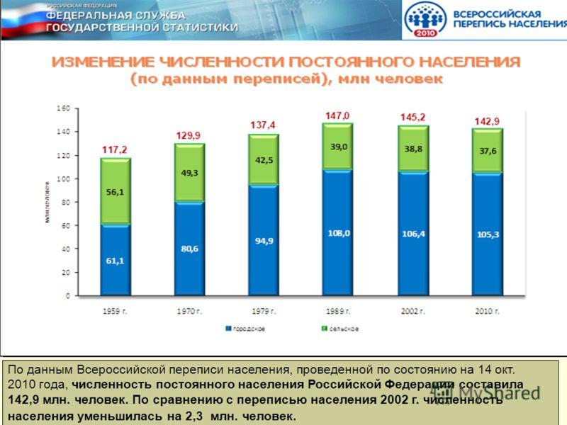 По данным Всероссийской переписи населения, проведенной по состоянию на 14 окт. 2010 года, численность постоянного населения Российской Федерации составила 142,9 млн. человек. По сравнению с переписью населения 2002 г. численность населения уменьшила