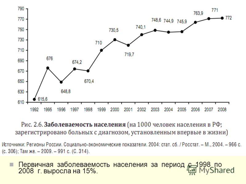 Первичная заболеваемость населения за период с 1998 по 2008 г. выросла на 15%.