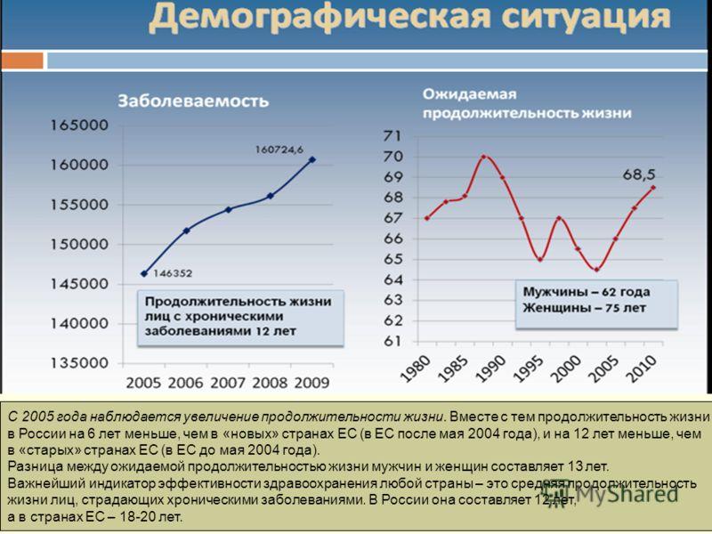С 2005 года наблюдается увеличение продолжительности жизни. Вместе с тем продолжительность жизни в России на 6 лет меньше, чем в «новых» странах ЕС (в ЕС после мая 2004 года), и на 12 лет меньше, чем в «старых» странах ЕС (в ЕС до мая 2004 года). Раз