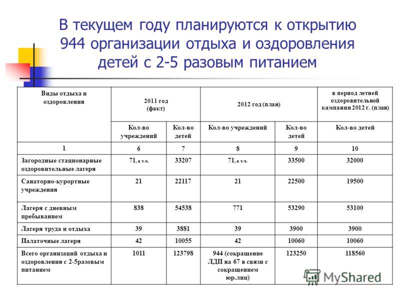 В текущем году планируются к открытию 944 организации отдыха и оздоровления детей с 2-5 разовым питанием Виды отдыха и оздоровления 2011 год (факт) 2012 год (план) в период летней оздоровительной кампании 2012 г. (план) Кол-во учреждений Кол-во детей