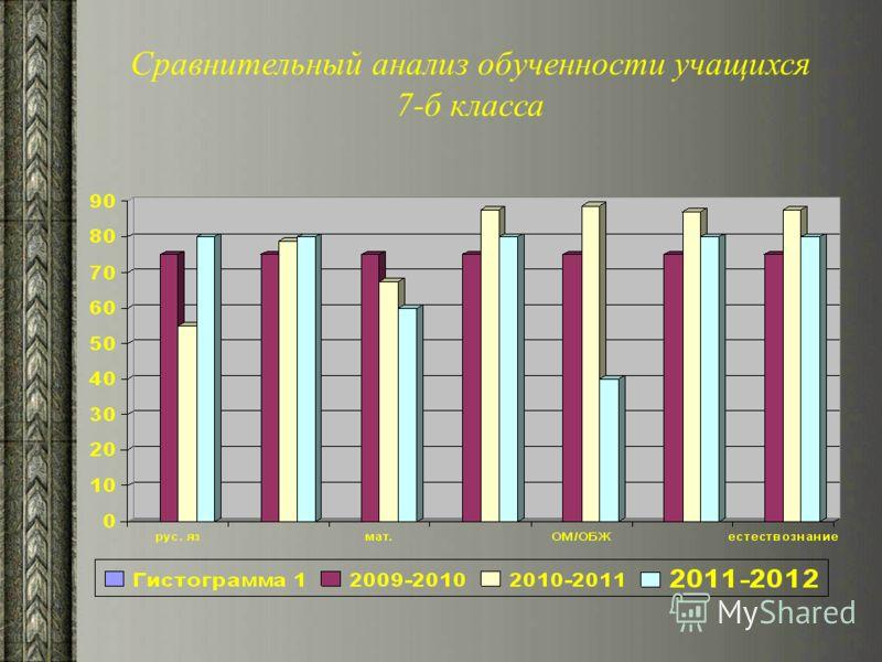 Сравнительный анализ обученности учащихся 7-б класса