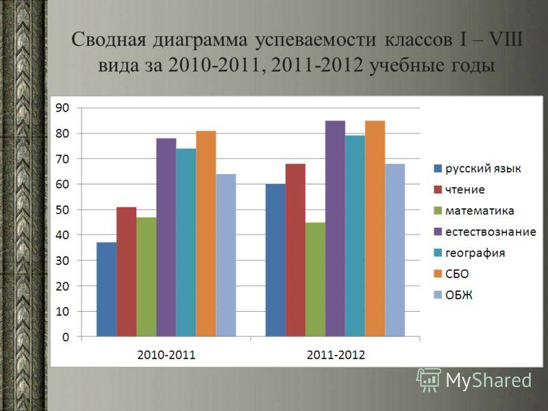 Сводная диаграмма успеваемости классов I – VIII вида за 2010-2011, 2011-2012 учебные годы