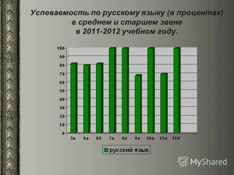 Успеваемость по русскому языку (в процентах) в среднем и старшем звене в 2011-2012 учебном году.
