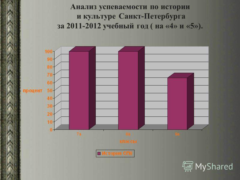 Анализ успеваемости по истории и культуре Санкт-Петербурга за 2011-2012 учебный год ( на «4» и «5»).