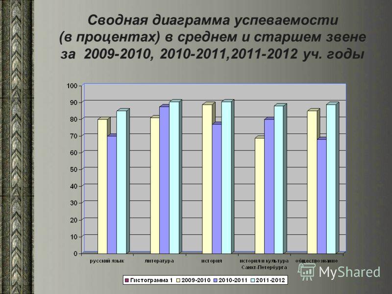 Сводная диаграмма успеваемости (в процентах) в среднем и старшем звене за 2009-2010, 2010-2011,2011-2012 уч. годы