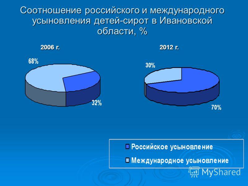 Соотношение российского и международного усыновления детей-сирот в Ивановской области, % 2006 г. 2012 г.