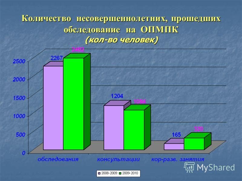 Количество несовершеннолетних, прошедших обследование на ОПМПК (кол-во человек)