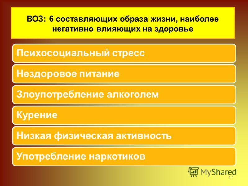 ВОЗ: 6 составляющих образа жизни, наиболее негативно влияющих на здоровье Психосоциальный стрессНездоровое питаниеЗлоупотребление алкоголемКурениеНизкая физическая активностьУпотребление наркотиков 17