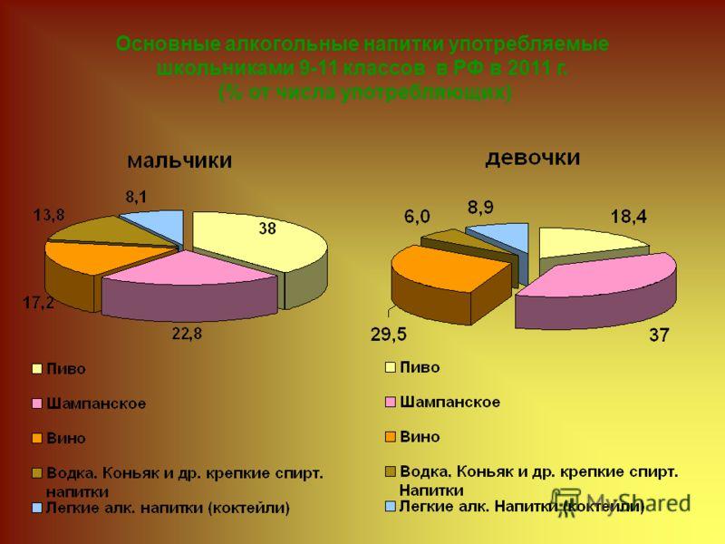 Основные алкогольные напитки употребляемые школьниками 9-11 классов в РФ в 2011 г. (% от числа употребляющих)