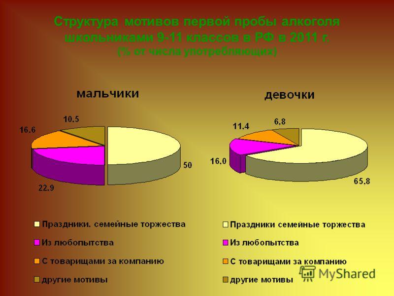 Структура мотивов первой пробы алкоголя школьниками 9-11 классов в РФ в 2011 г. (% от числа употребляющих)