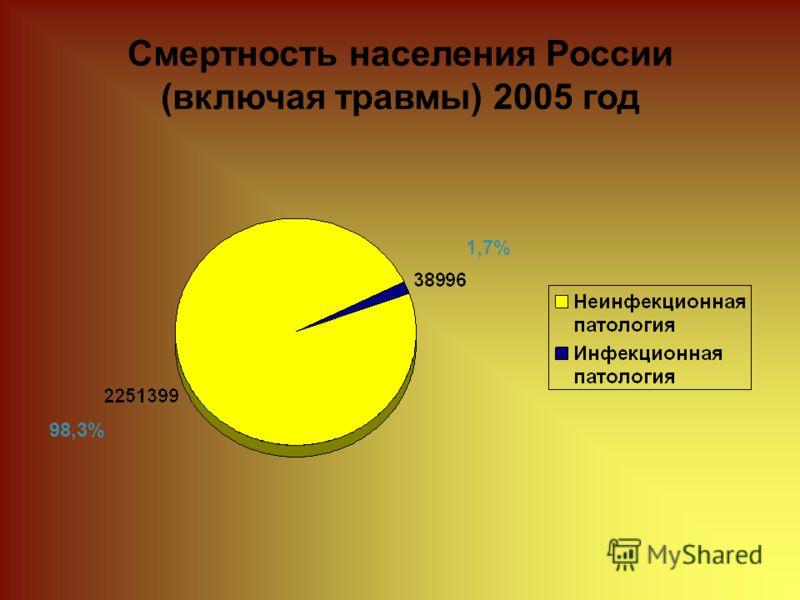 Смертность населения России (включая травмы) 2005 год 1,7% 98,3%