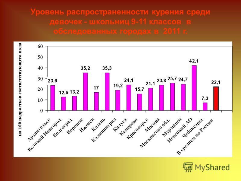 Уровень распространенности курения среди девочек - школьниц 9-11 классов в обследованных городах в 2011 г.